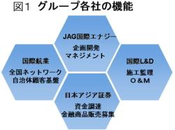 図1:各社機能の組合わせ