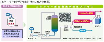大阪ガスと月島環境エンジがエネルギー創出型廃水処理プロセスの実証試験開始