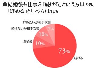 「結婚と仕事」のアンケート調査:結婚後も仕事は続けるが73%!