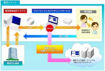 フリービット、医療機関向けクラウド型システム提供サービスに参入