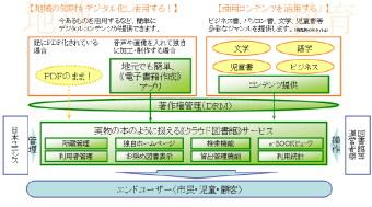 日本ユニシスはクラウド型電子図書館サービス「LIBEaid」を販売