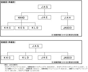 日本アジアグループ:早期株主還元を視野に、グループ体制を一気に強化