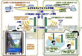 国際航業:東京都北区商店街で市民参加の「街路灯LED可視光通信」実証実験