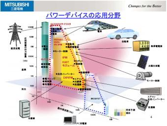 三菱電機はパワーデバイスとのアセンブリー・テスト工程の生産能力を増強