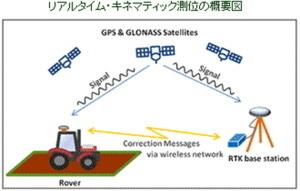 PALTEKは超高精度衛星測位システムでマゼランシステムズジャパンと総販売代理店契約を締結
