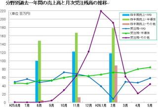 マルマエ:5月度月次受注残高、半導体中心に各分野で受注残増加