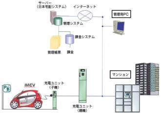 三菱自は日本宅配システムはマンション向け電気自動車充電システムを共同開発