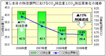 東レは『物流改革』でCO2排出削減を加速!排出原単位を06年比15%削減