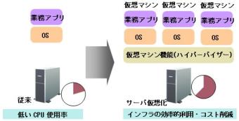 世界初!富士通は10ギガスイッチでサーバ上仮想スイッチ機能代行技術を開発