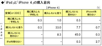 【調査】ビジネスパーソンの約3割がiPadとiPhone4両方購入したい