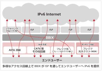 ソフトバンクグループがIPv6普及を推進する構想を発表