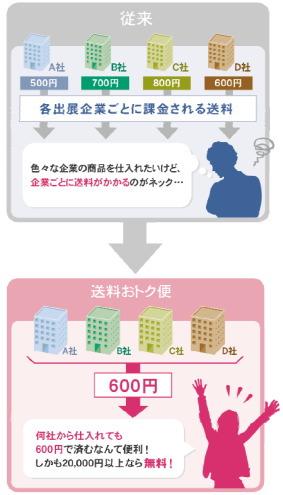 ラクーン 複数企業から商品を仕入れても、支払う送料が600円で済む「送料おトク便」を開始