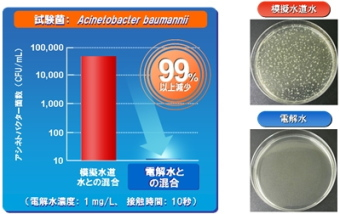 多剤耐性菌の一種アシネトバクター菌に対し99%以上の除菌効果
