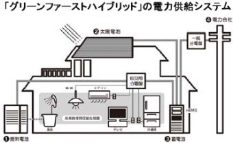 積水ハウスは電池のスマートハウスを軸とするスマートタウンを全国に展開
