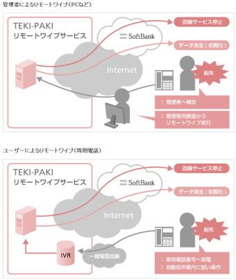 ソフトバンクBB:iPhoneのデータを遠隔操作で消去できる!