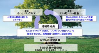 グローバルビジョンの検討にあたっては、「木の根」「木の果実」「木の幹」という3つをモチーフに、トヨタとしての「ビジョン経営」のあり方を整理した。